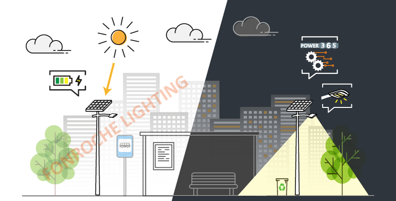The functioning of a solar streetlight Smartlight by day and by night